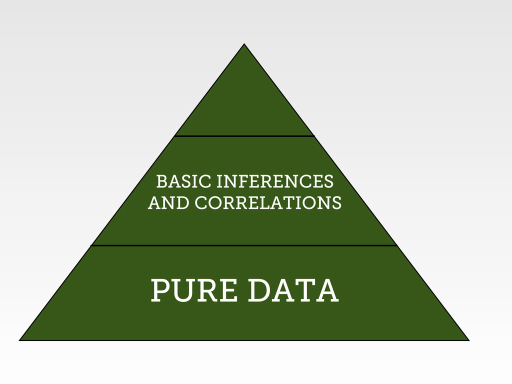 PURE DATA BASIC INFERENCES AND CORRELATIONS