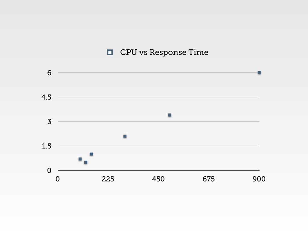 0 1.5 3 4.5 6 0 225 450 675 900 CPU vs Response...