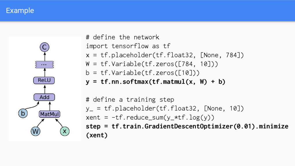 # define the network import tensorflow as tf x ...
