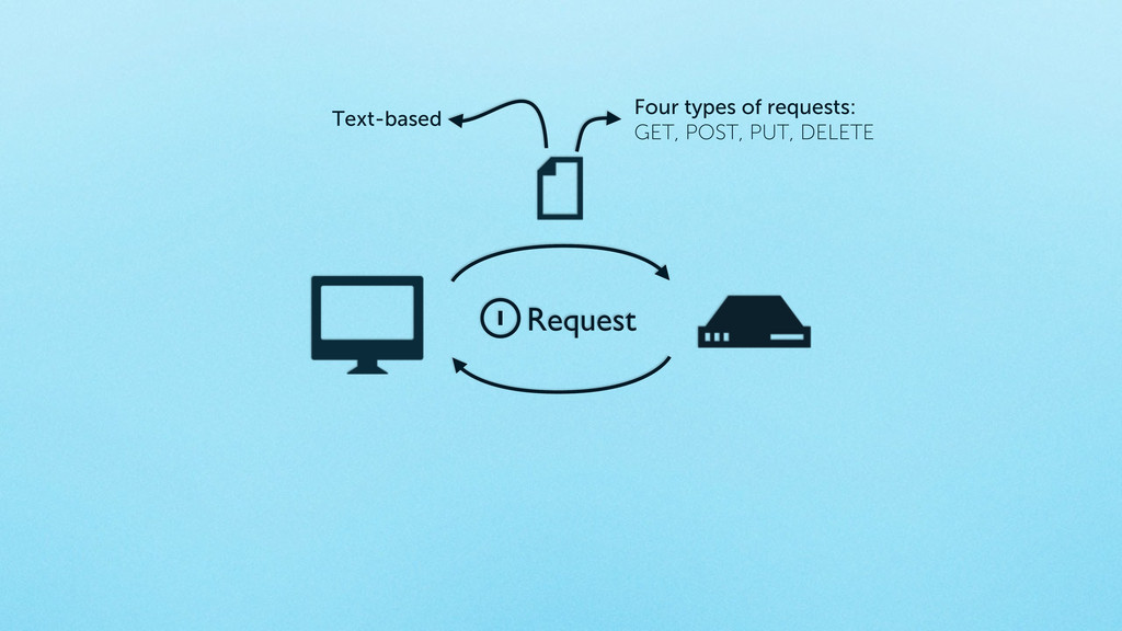 1 Request Four types of requests: GET, POST, PU...