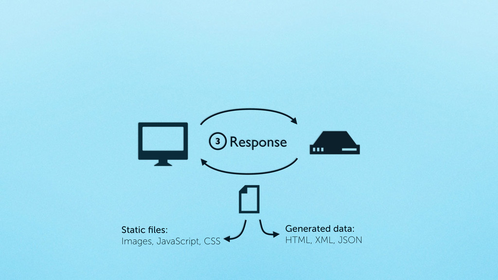 3 Response Static files: Images, JavaScript, CSS...