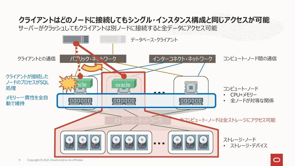 サーバーがクラッシュしてもクライアントは別ノードに接続すると全データにアクセス可能 クライアン...