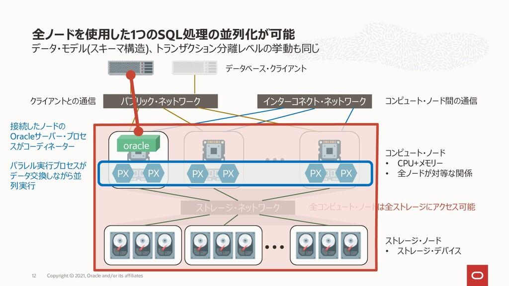 データ・モデル(スキーマ構造)、トランザクション分離レベルの挙動も同じ 全ノードを使用した1つ...