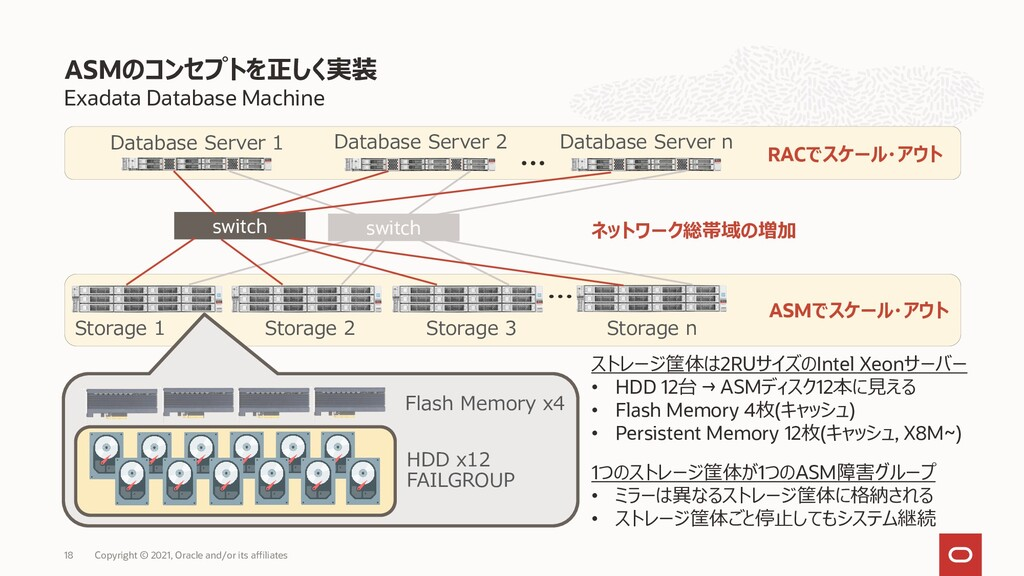Exadata Database Machine ASMのコンセプトを正しく実装 Copyri...