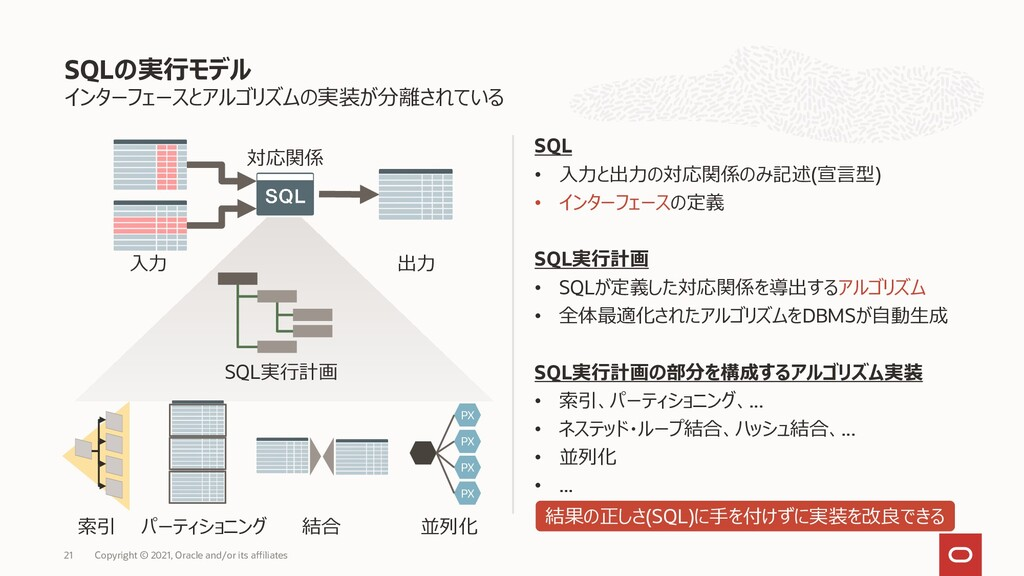 インターフェースとアルゴリズムの実装が分離されている SQL • 入力と出力の対応関係のみ記述...