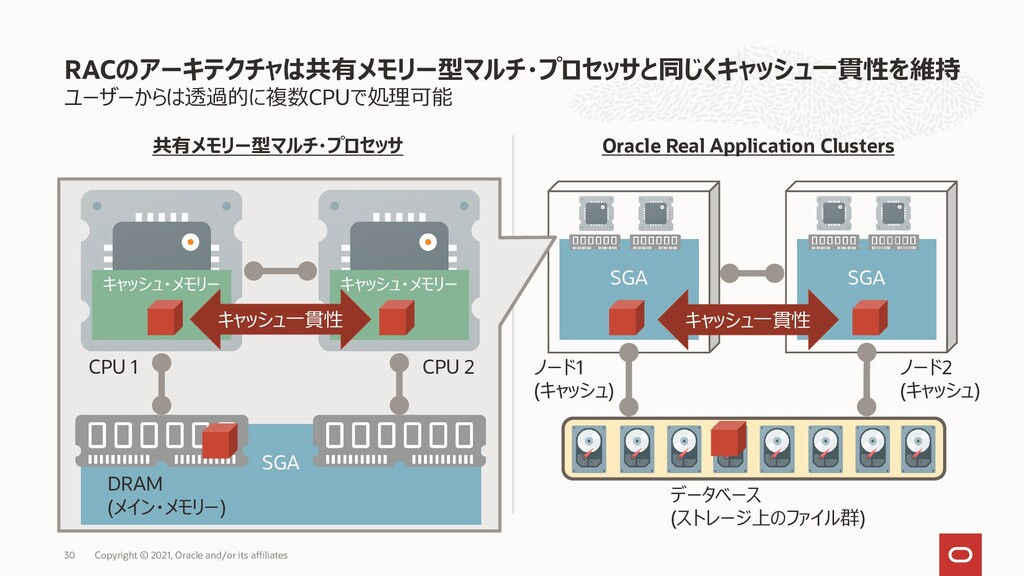 Oracle Real Application Clusters SGA ユーザーからは透過的...