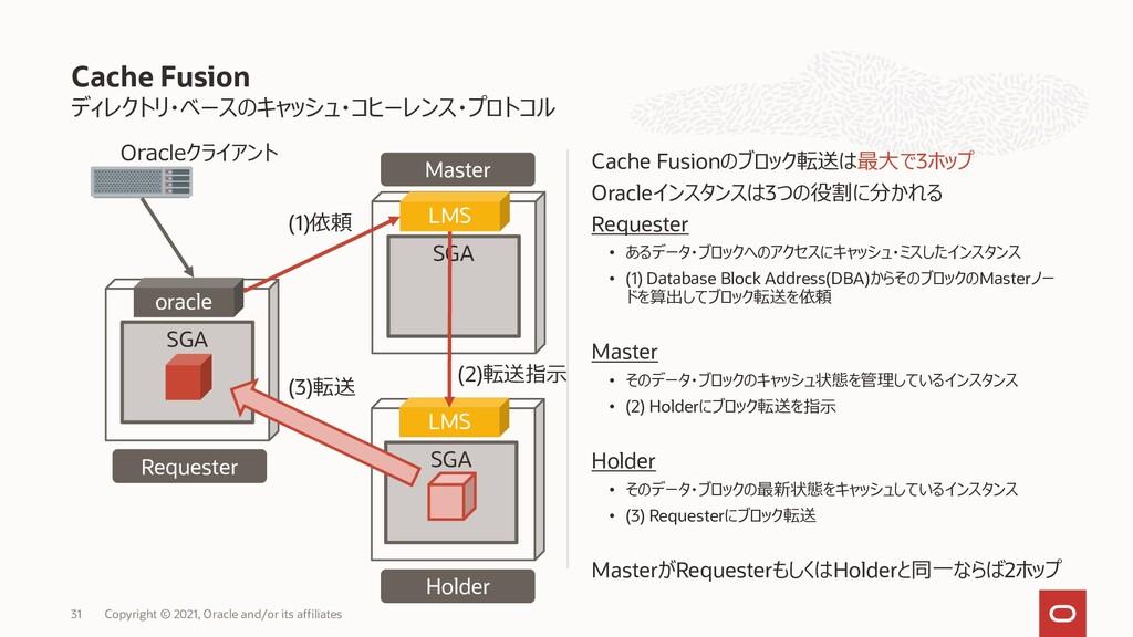 Cache Fusion ディレクトリ・ベースのキャッシュ・コヒーレンス・プロトコル Cach...