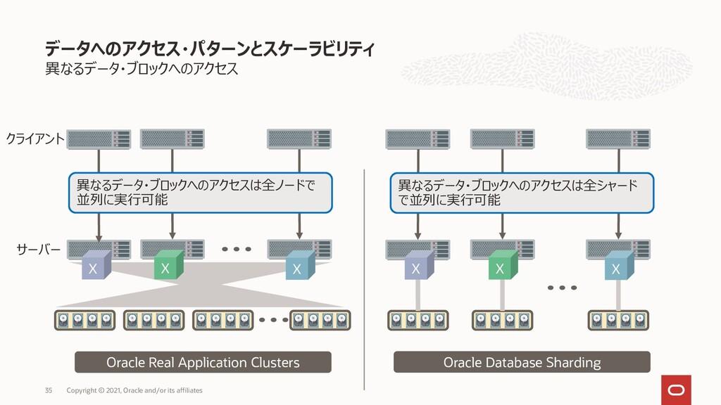 異なるデータ・ブロックへのアクセス データへのアクセス・パターンとスケーラビリティ Copyr...