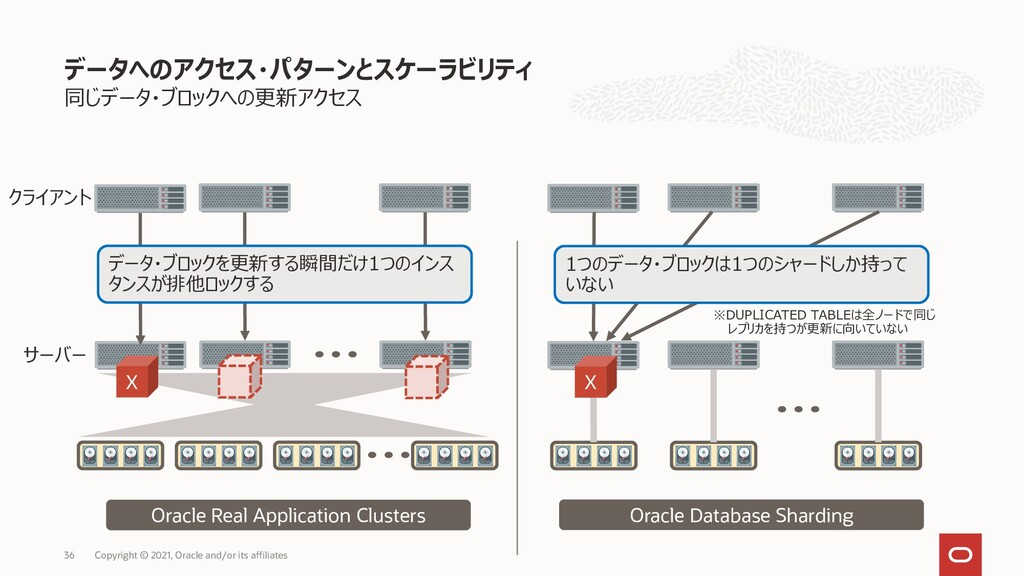 同じデータ・ブロックへの更新アクセス データへのアクセス・パターンとスケーラビリティ Copy...