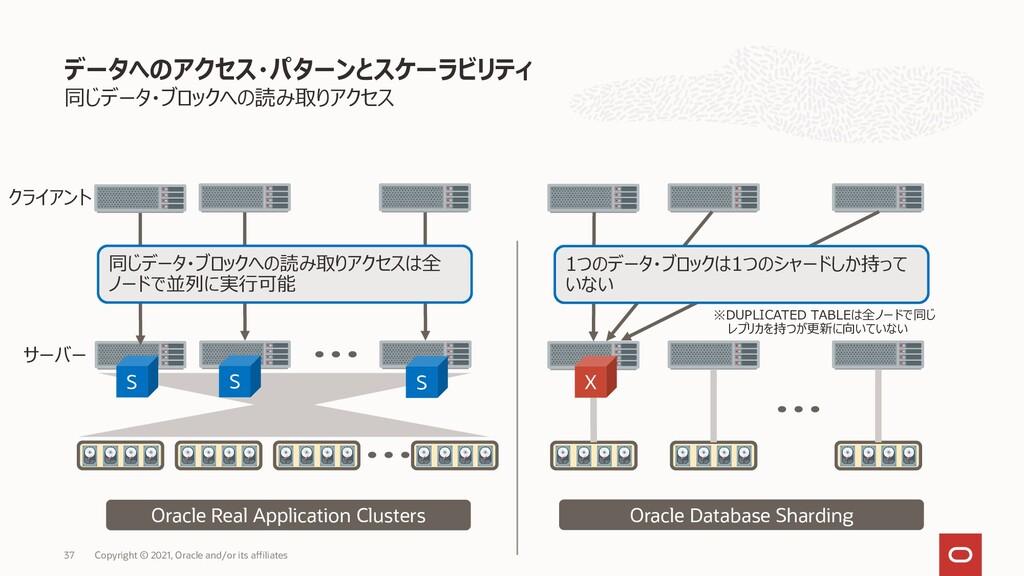 同じデータ・ブロックへの読み取りアクセス データへのアクセス・パターンとスケーラビリティ Co...