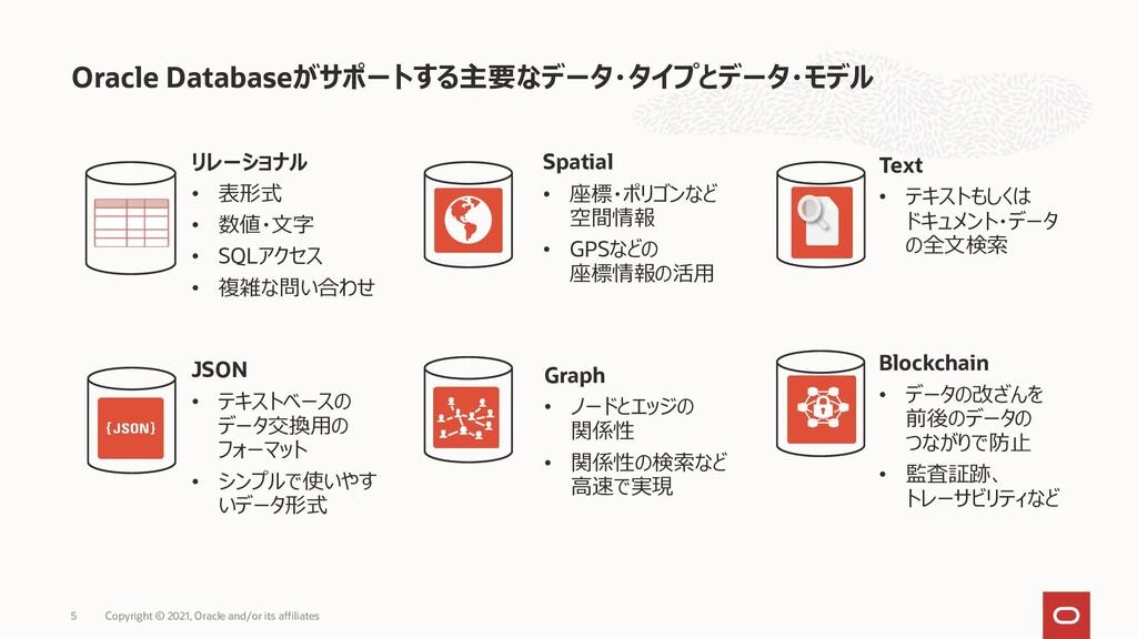 Oracle Databaseがサポートする主要なデータ・タイプとデータ・モデル Copyri...