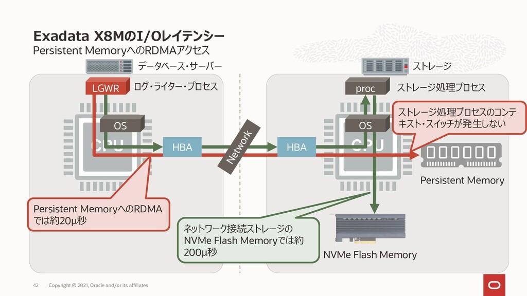 ストレージ データベース・サーバー Persistent MemoryへのRDMAアクセス E...