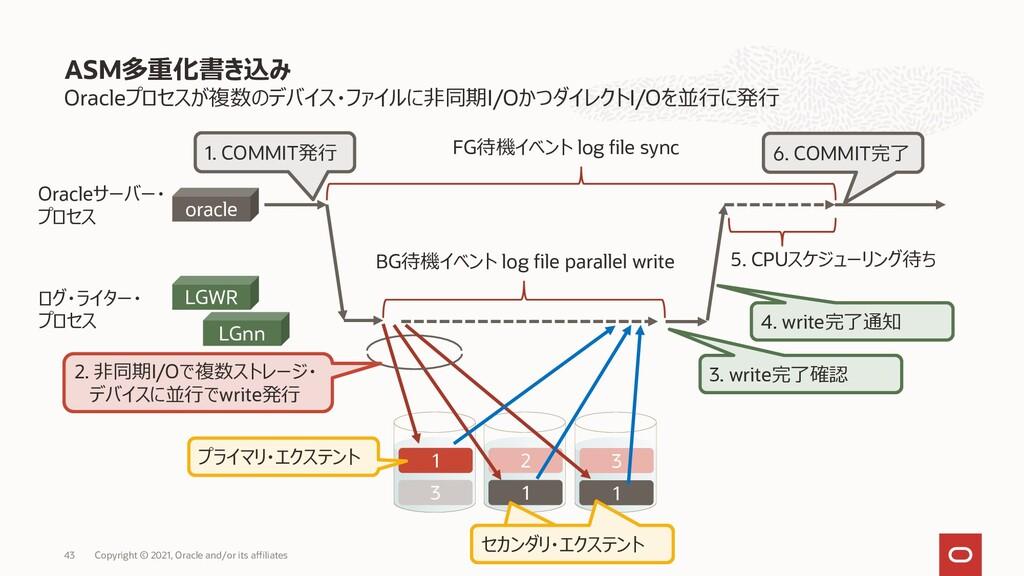 Oracleプロセスが複数のデバイス・ファイルに非同期I/OかつダイレクトI/Oを並行に発行 ...