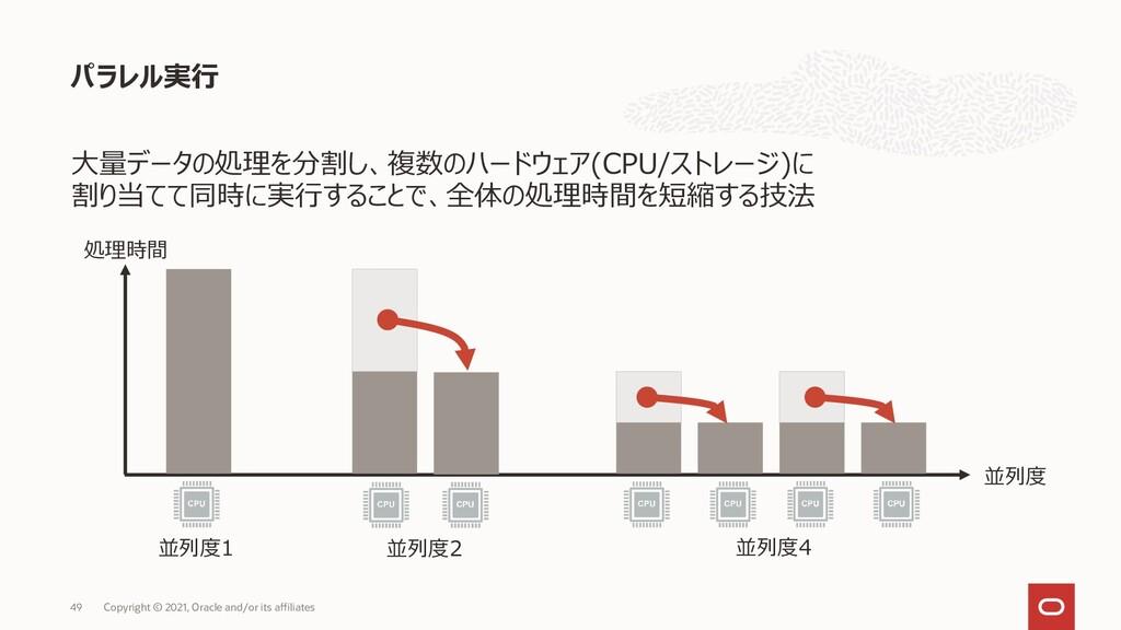 大量データの処理を分割し、複数のハードウェア(CPU/ストレージ)に 割り当てて同時に実行する...