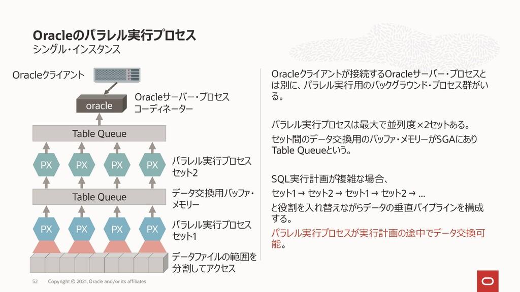シングル・インスタンス Oracleクライアントが接続するOracleサーバー・プロセスと は...