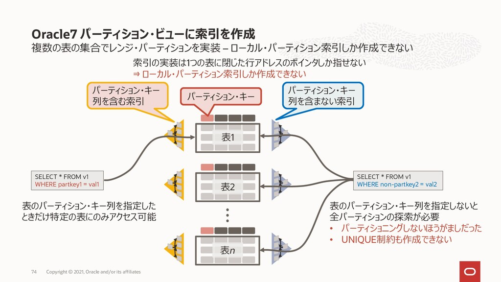 複数の表の集合でレンジ・パーティションを実装 – ローカル・パーティション索引しか作成できない...