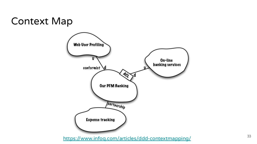 Context Map 33 https://www.infoq.com/articles/d...