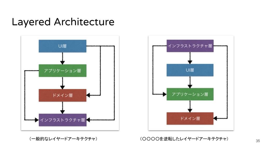Layered Architecture (〇〇〇〇を逆転したレイヤードアーキテクチャ) 35...