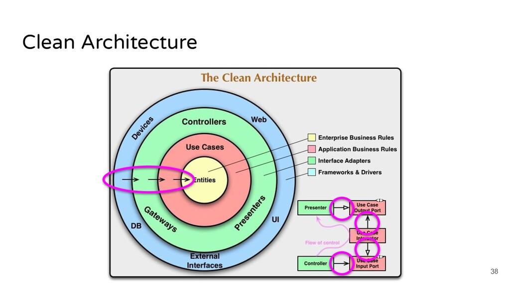Clean Architecture 38