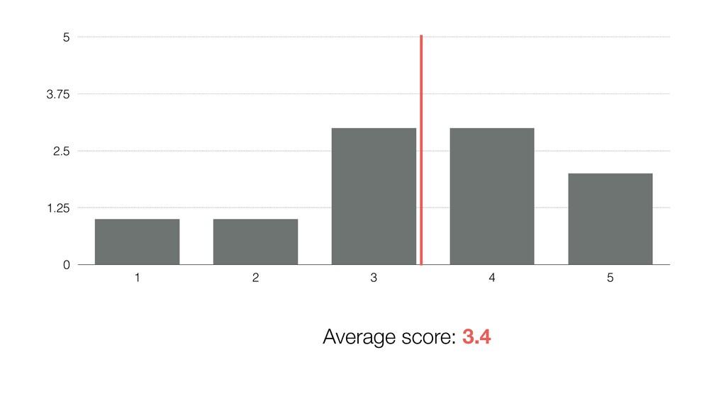 0 1.25 2.5 3.75 5 1 2 3 4 5 Average score: 3.4