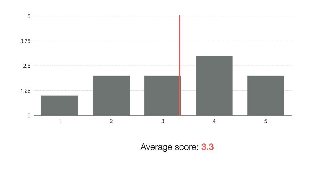0 1.25 2.5 3.75 5 1 2 3 4 5 Average score: 3.3