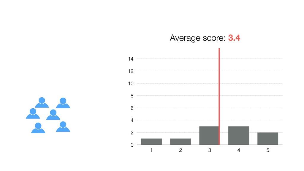 0 2 4 6 8 10 12 14 1 2 3 4 5 Average score: 3.4