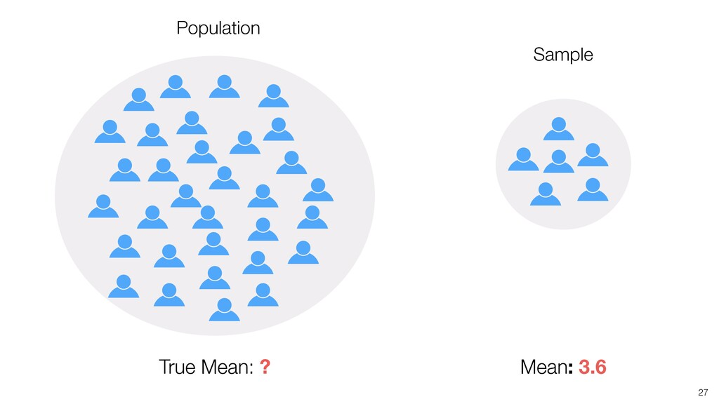 27 Mean: 3.6 Sample True Mean: ? Population