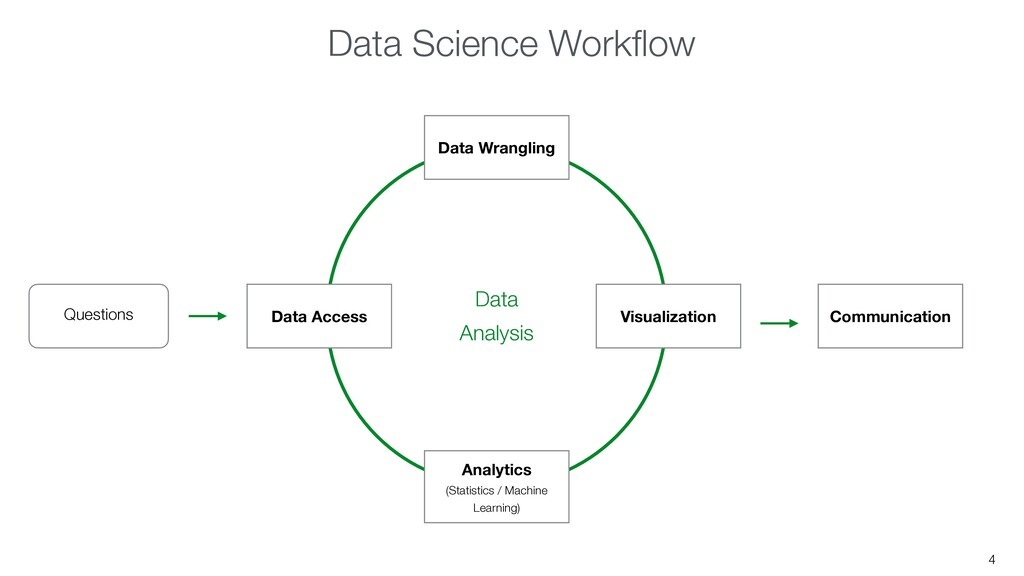 4 Questions Communication Data Access Data Wran...