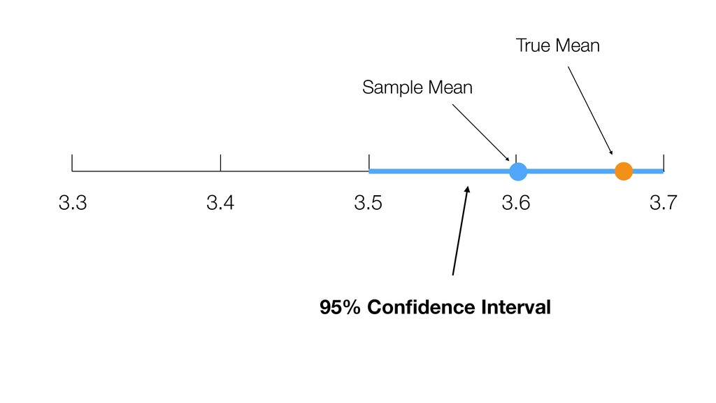 3.3 3.4 3.6 3.5 3.7 True Mean Sample Mean 95% C...