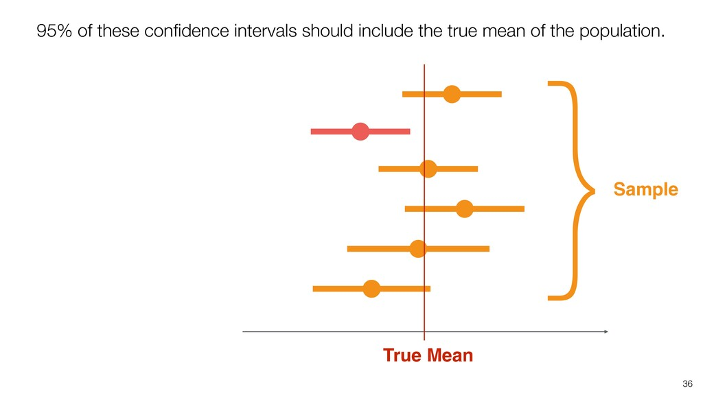 36 True Mean 95% of these confidence intervals s...