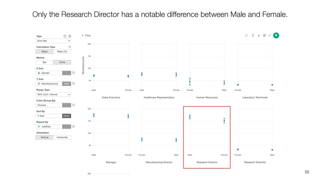 55 Only the Research Director has a notable dif...