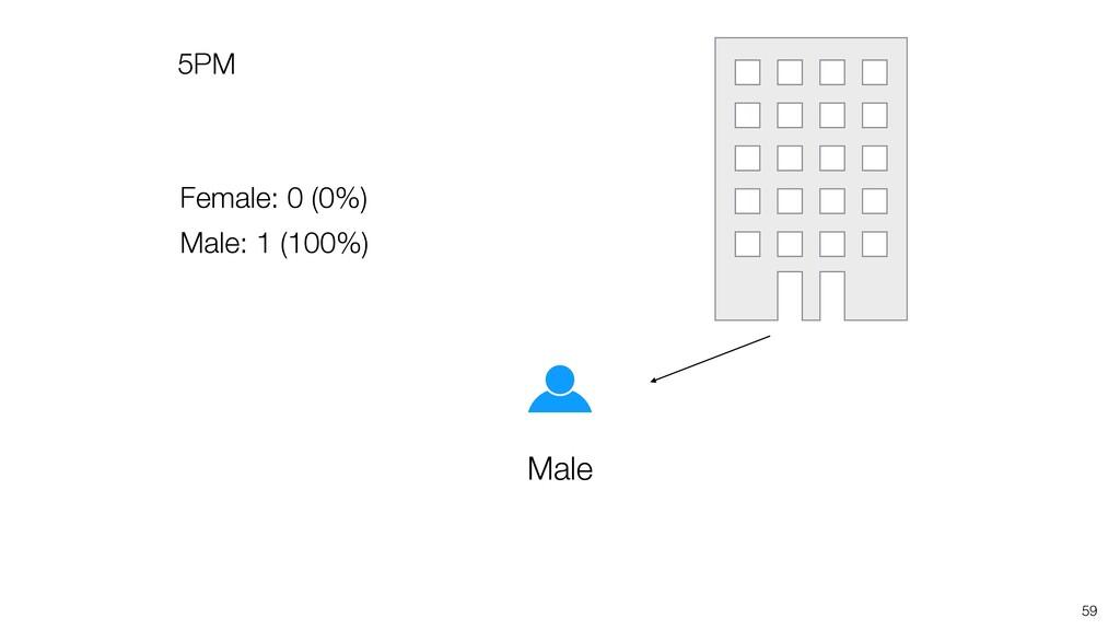 5PM 59 Male Female: 0 (0%) Male: 1 (100%)