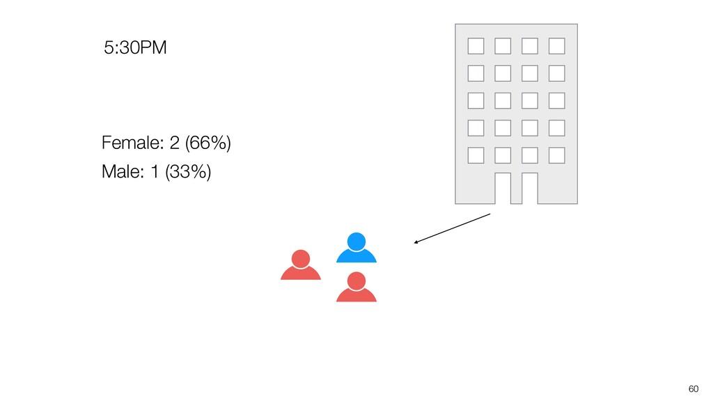 60 Female: 2 (66%) Male: 1 (33%) 5:30PM
