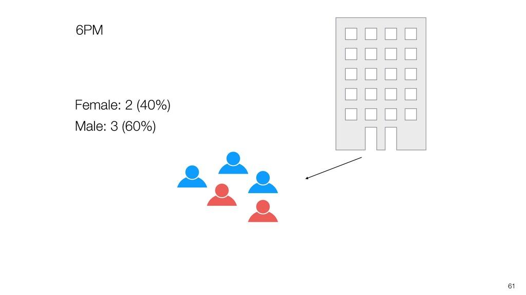 61 Female: 2 (40%) Male: 3 (60%) 6PM