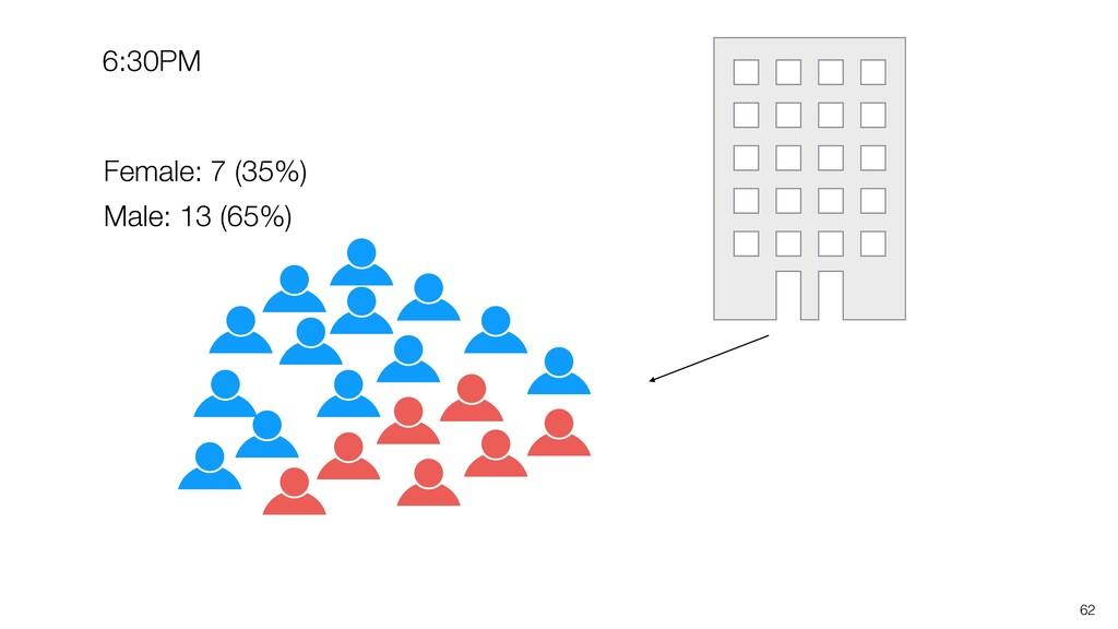 62 Female: 7 (35%) Male: 13 (65%) 6:30PM