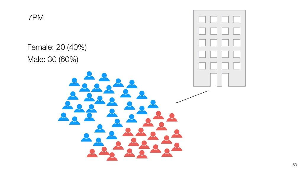 63 Female: 20 (40%) Male: 30 (60%) 7PM