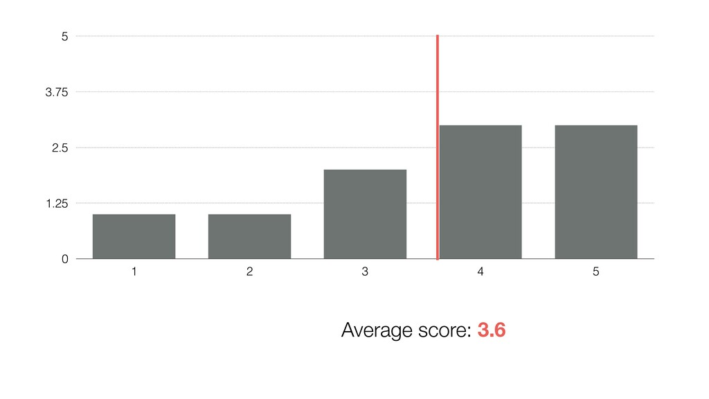 0 1.25 2.5 3.75 5 1 2 3 4 5 Average score: 3.6