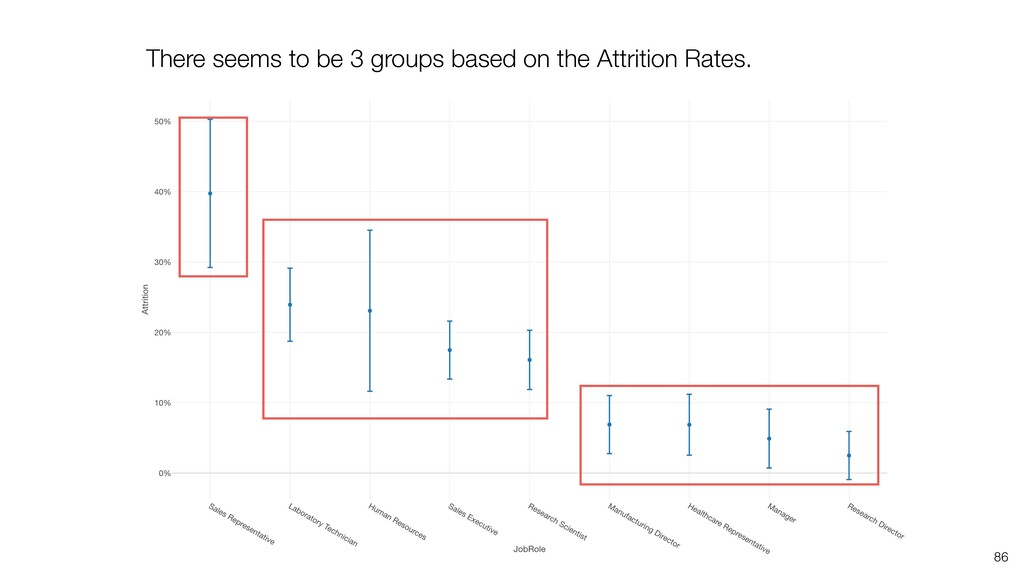 86 There seems to be 3 groups based on the Attr...