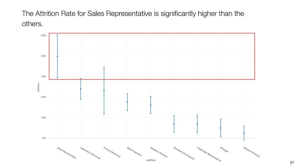87 The Attrition Rate for Sales Representative ...