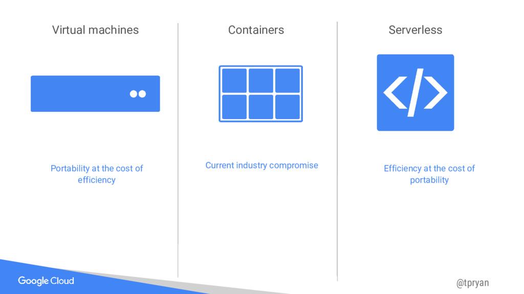 @tpryan Virtual machines Containers Serverless ...