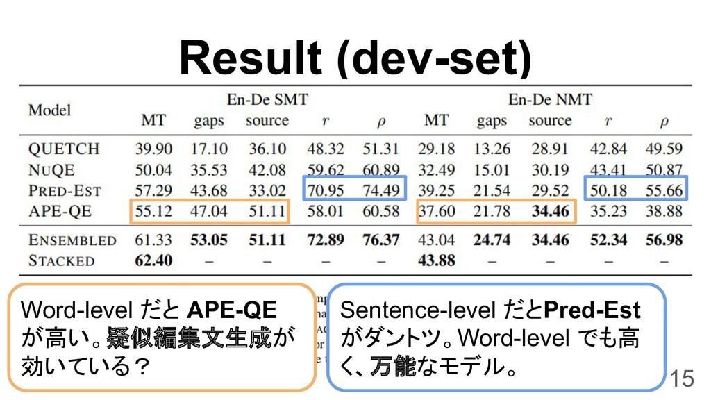 Result (dev-set) 15 Sentence-level だとPred-Est が...