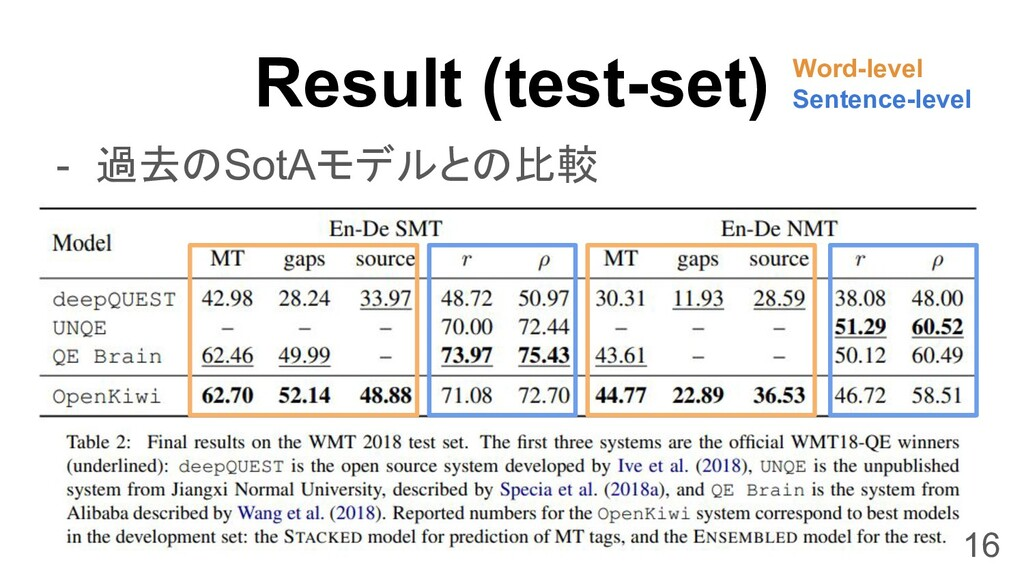 Result (test-set) 16 - 過去のSotAモデルとの比較 Word-leve...
