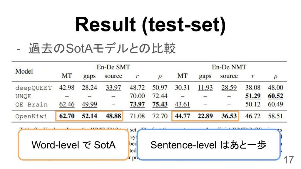 Result (test-set) 17 - 過去のSotAモデルとの比較 Sentence-...