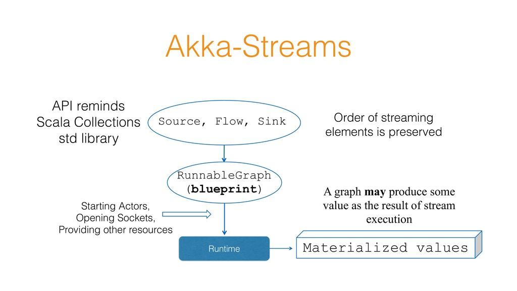 Akka-Streams Source, Flow, Sink RunnableGraph (...