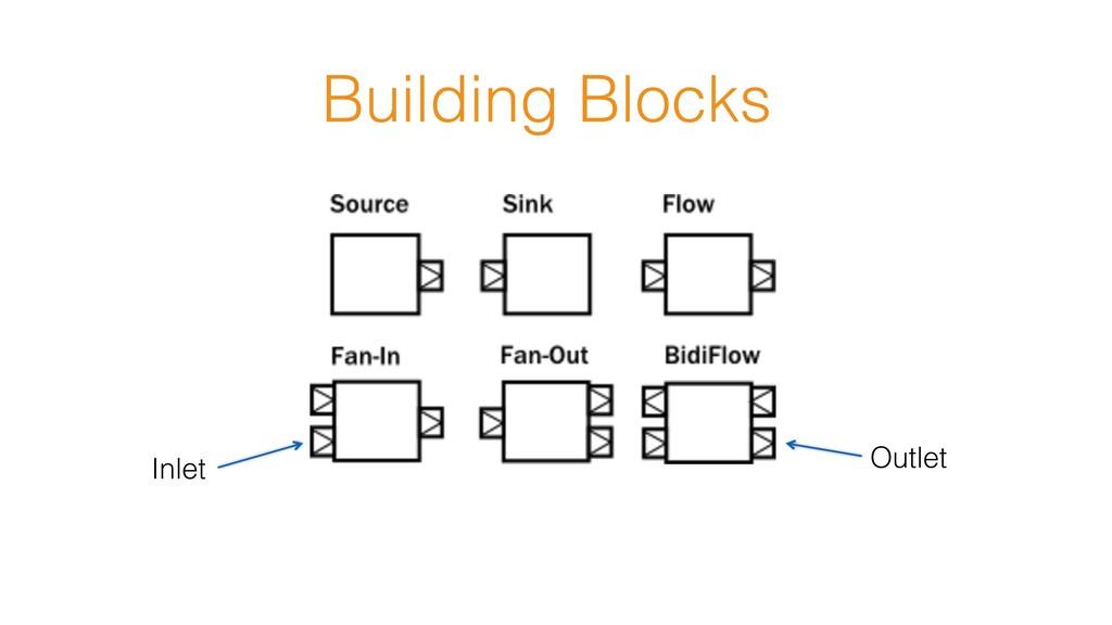 Building Blocks Inlet Outlet