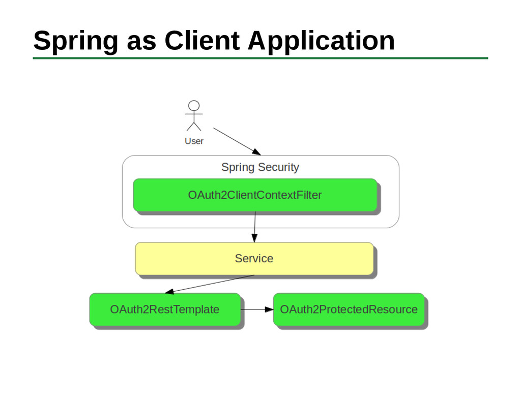 Spring as Client Application