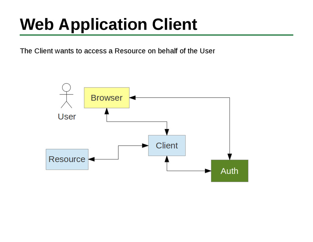 Web Application Client The Client wants to acce...