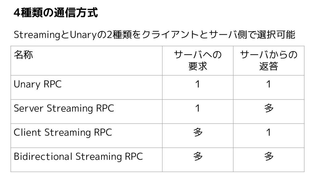 4種類の通信方式 名称 サーバへの 要求 サーバからの 返答 Unary RPC 1 1 Se...