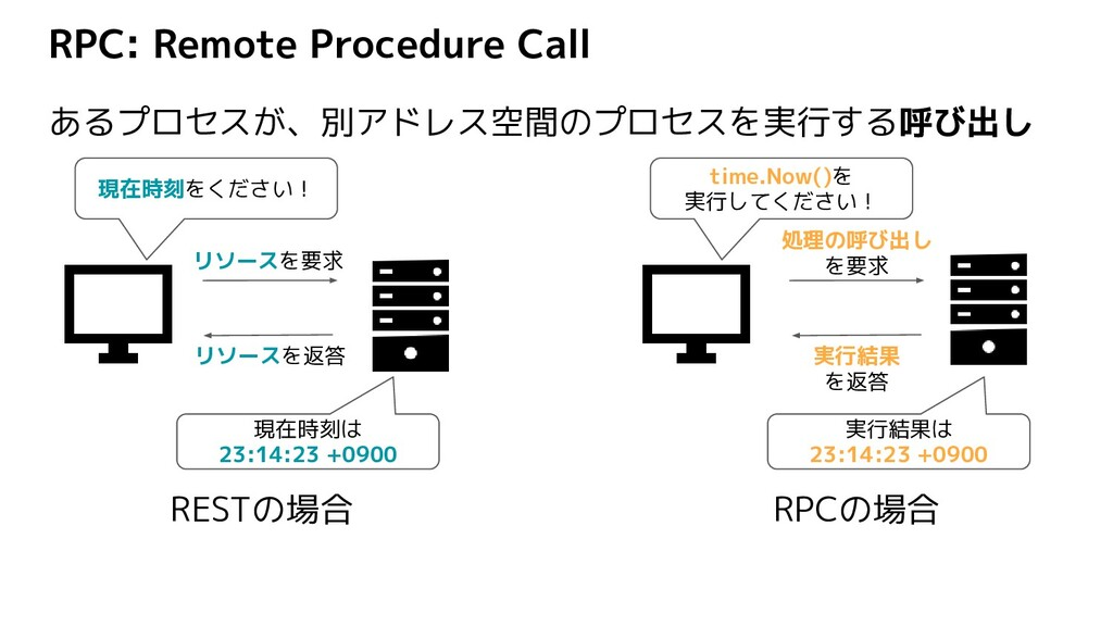 RPC: Remote Procedure Call あるプロセスが、別アドレス空間のプロセス...