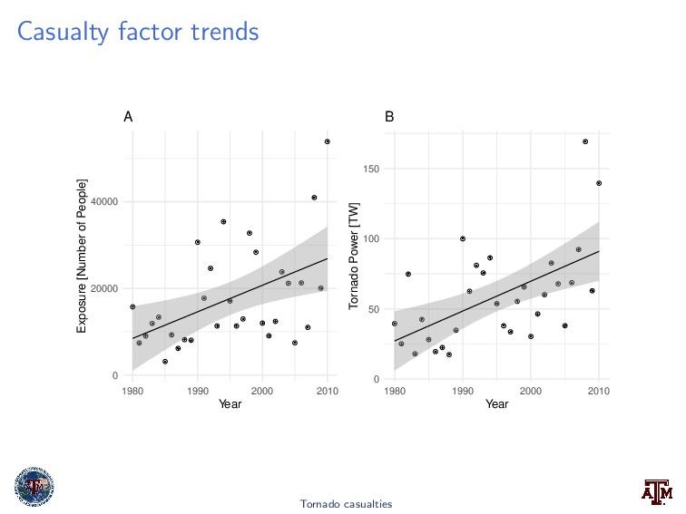 Casualty factor trends 0 20000 40000 1980 1990 ...